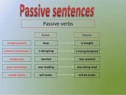 Passive form of simple future tense